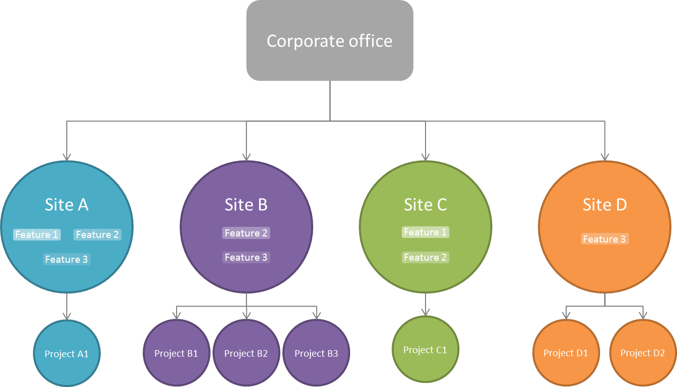 CorpoPack_Schema_Corporate_Site_Projects.png